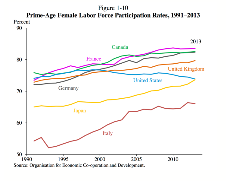 CEA Female Labor Participation p. 38