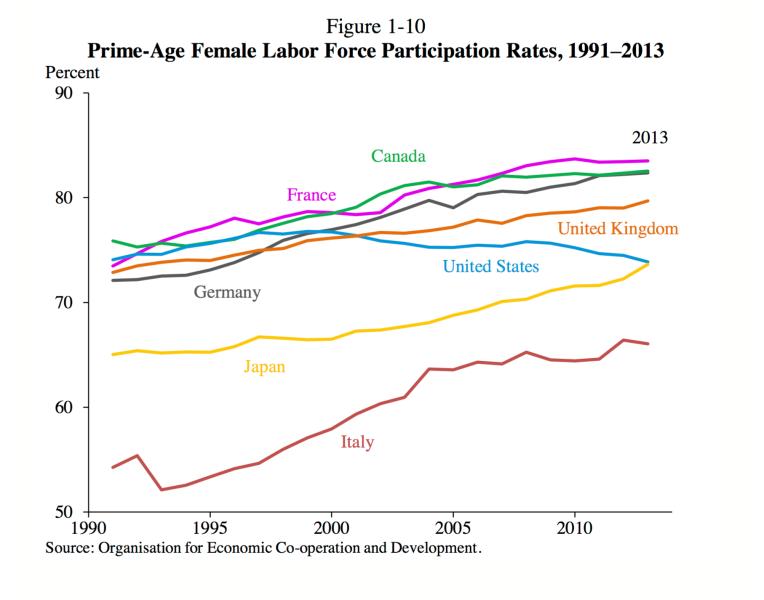 CEA Female Labor Participation p. 38
