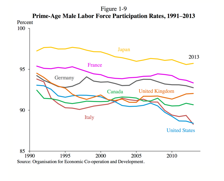 CEA Male Labor Participation Rate p. 37