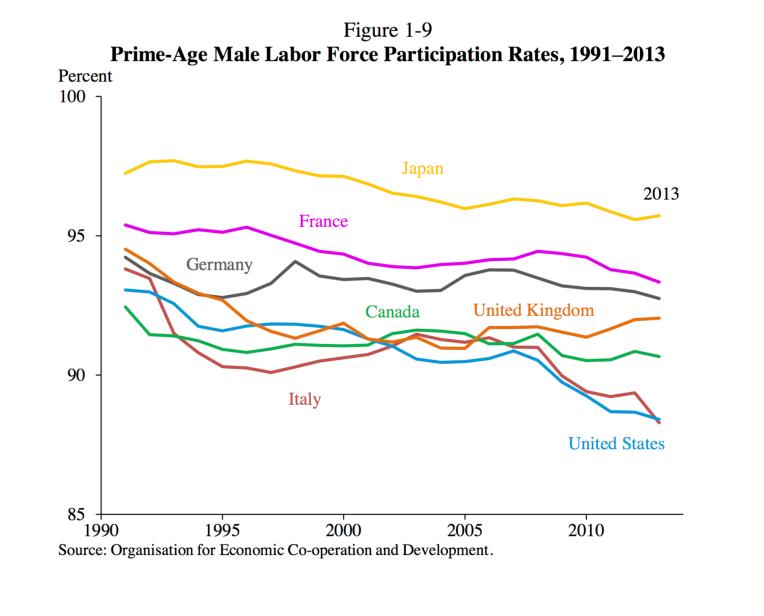CEA Male Labor Participation Rate p. 37